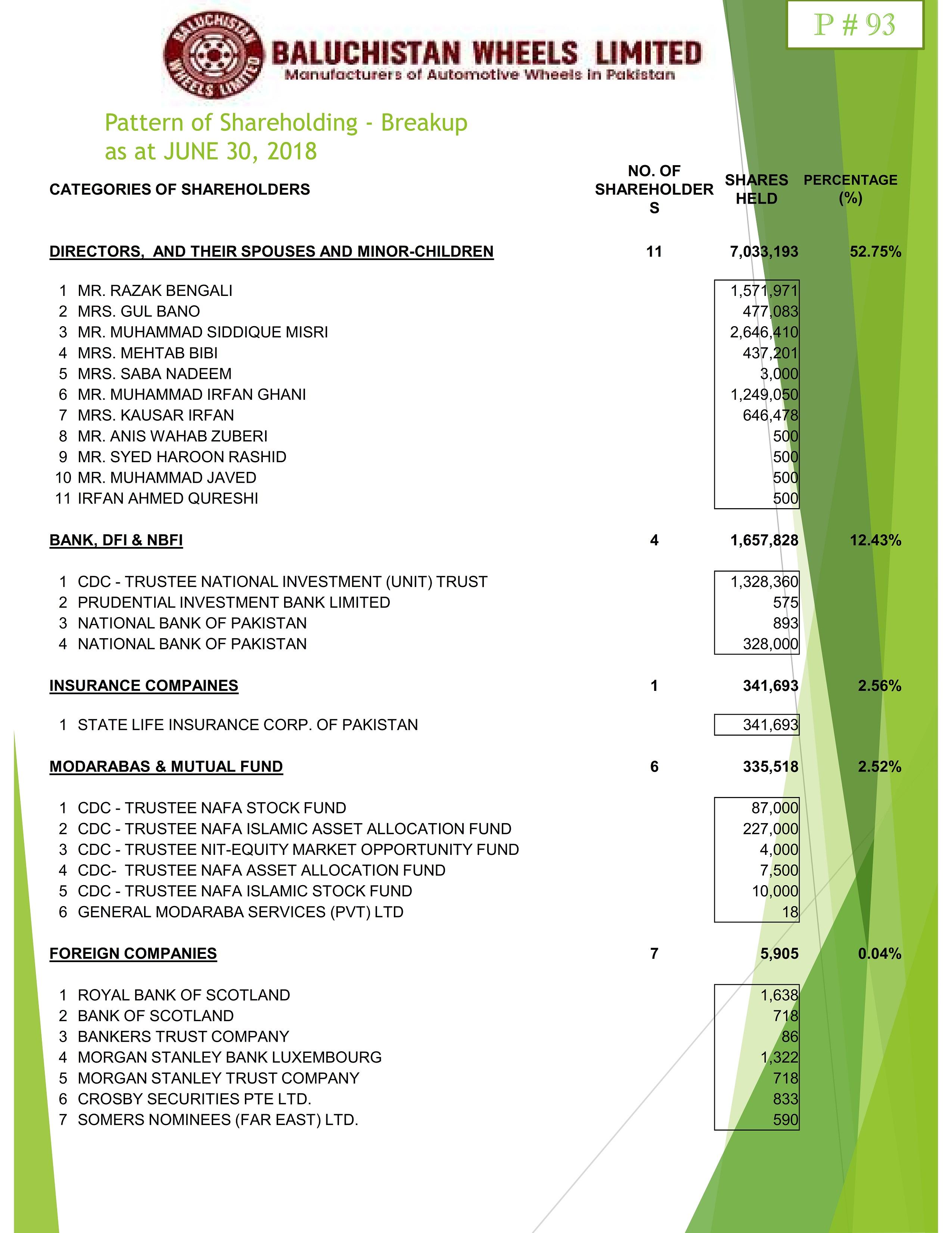 Pattern of Shareholding – Baluchistan Wheels Limited